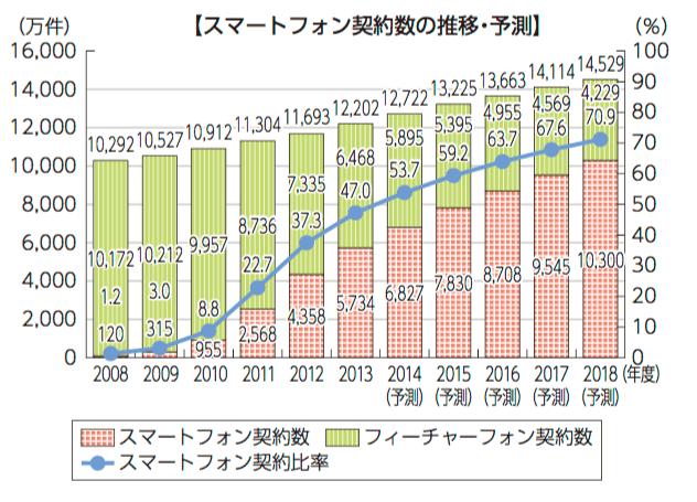 スマートフォンの契約数の推移・予測図